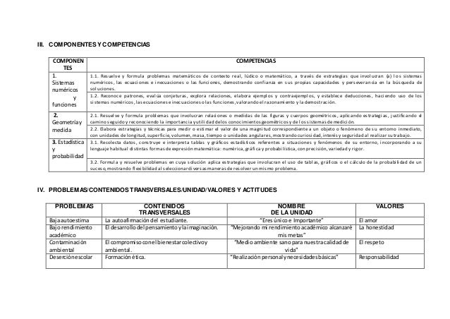 III. COMPONENTES Y COMPETENCIAS COMPONEN TES COMPETENCIAS 1. Sistemas numéricos y funciones 1.1. Resuelve y formula proble...