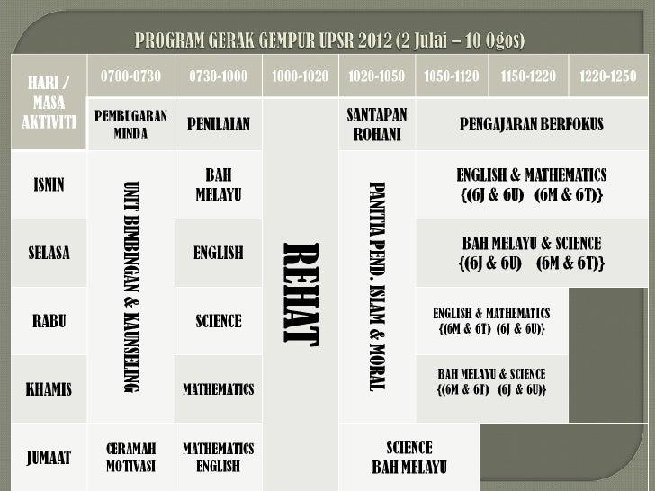 Program Gerak Gempur UPSR 2012