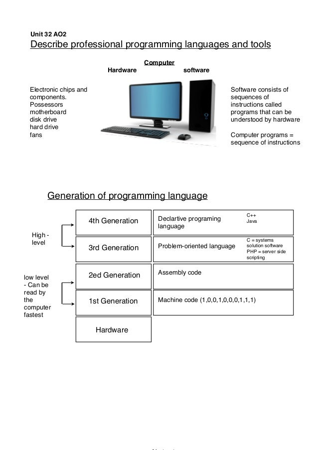 Unit 32 AO2Describe professional programming languages and toolsElectronic chips andcomponents.Possessorsmotherboarddisk d...