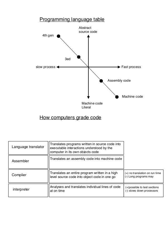 Programing language Slide 2