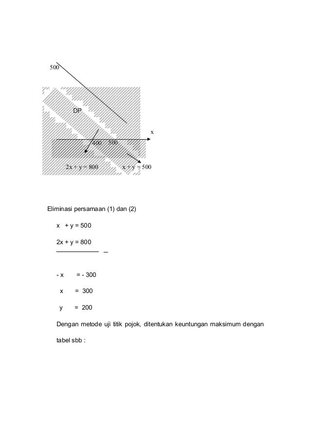 DP Eliminasi persamaan (1) dan (2) x + y = 500 2x + y = 800 - x = - 300 x = 300 y = 200 Dengan metode uji titik pojok, dit...