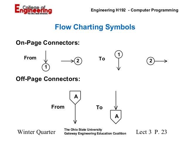 Program Logic Formulation Ohio State University