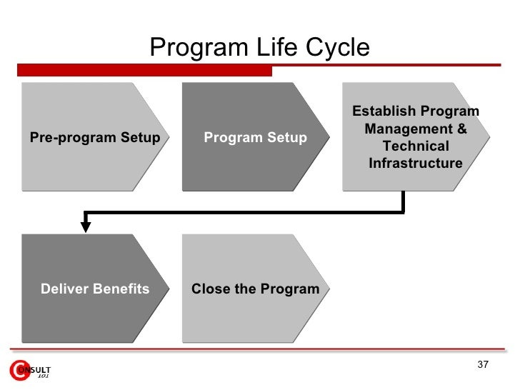 program management principles and program life cycle Project management focuses on planning and organizing a project and its resources this includes identifying and managing the lifecycle to be used, applying it to customer-centered solutions, and efficiently guiding the team through all phases until project completion through proper project management, you can assure.