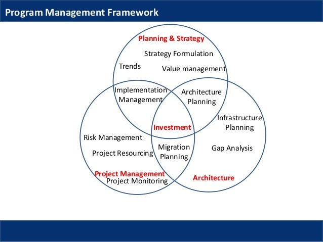 management and managers fundamentals of management A project manager is a professional in the field of project management project managers are in charge of the people in a project.