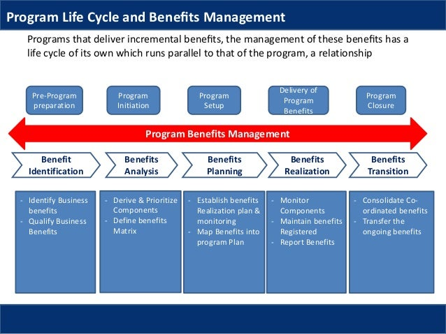 the benefits of a business management course for students Department of management course student learning course student learning outcomes (itm and mgmt) multinational business upon completion of this course.