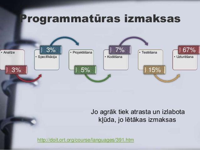 Programmatūras izmaksas• Analīze                     3%         • Projektēšana                                            ...