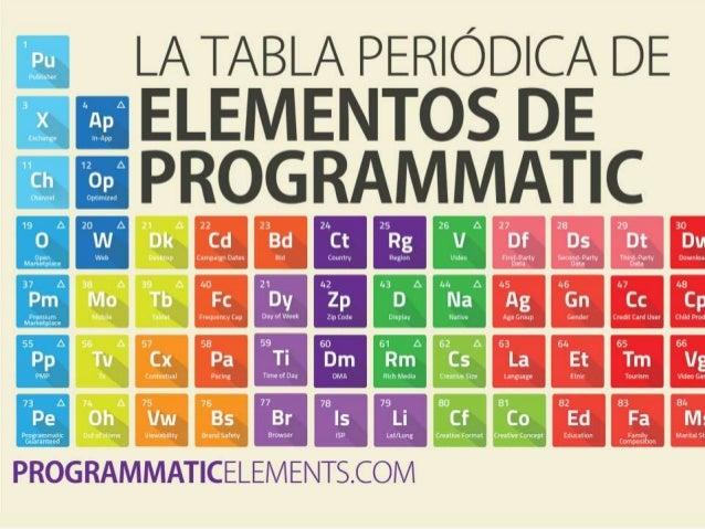 LA TABLA PERÍÓDICA DE ELEMENTOS DE OPTIMIACION Y TARGETING DE PROGRAMAMTIC POR HEADWAY DIGITAL MAS EN PROGRAMMATICELEMENTS...