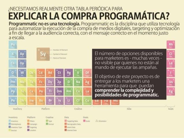 Tabla periódica de elementos de la compra programática (Programmatic) Slide 2