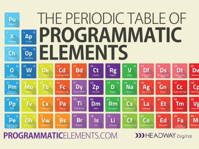 THE PERIODIC TABLE OF PROGRAMMATIC ELEMENTS OPTIMIZATION AND TARGETING BY HEADWAY DIGITAL MORE ON PROGRAMMATICELEMENTS.COM