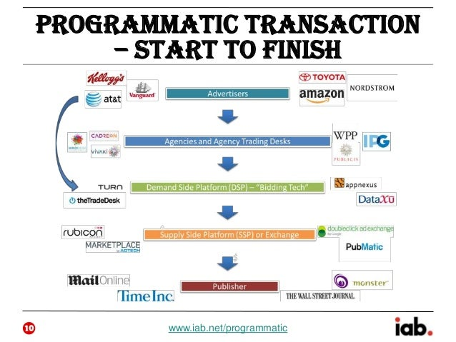 Programmatic 101 Webinar Slides Ck 032714 Final