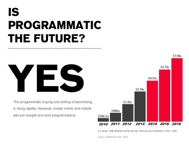 Programmatic advertising for dummies 16 ccuart Image collections