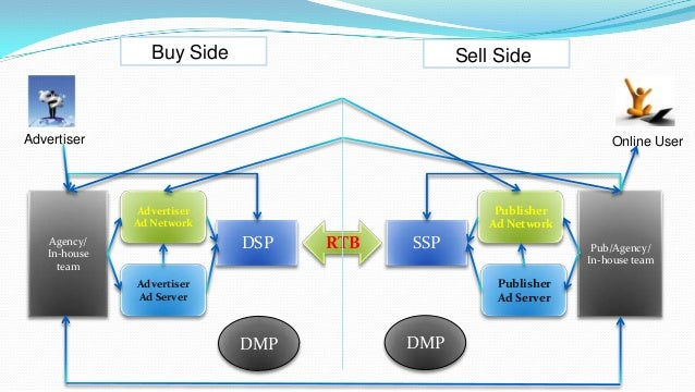 All about Programmatic buying(RTB), DSP,SSP, DMP & DCT - A complete