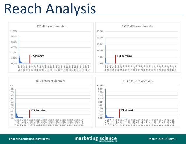 March 2021 / Page 1 marketing.science consulting group, inc. linkedin.com/in/augustinefou Reach Analysis 97 domains 133 do...