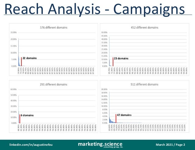 March 2021 / Page 2 marketing.science consulting group, inc. linkedin.com/in/augustinefou Reach Analysis - Campaigns 22 do...