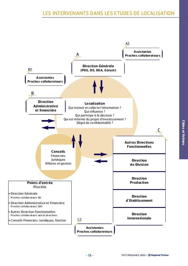LES INTERVENANTS DANS LES ETUDES DE LOCALISATION  A2 Assistantes Proches collaborateurs  A Direction Générale B2  (PDG, DG...