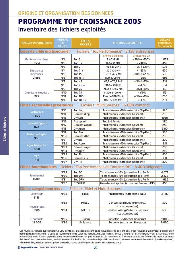 ORIGINE ET ORGANISATION DES DONNEES  PROGRAMME TOP CROISSANCE 2005 Inventaire des fichiers exploités FAMILLES D'ENTREPRISE...