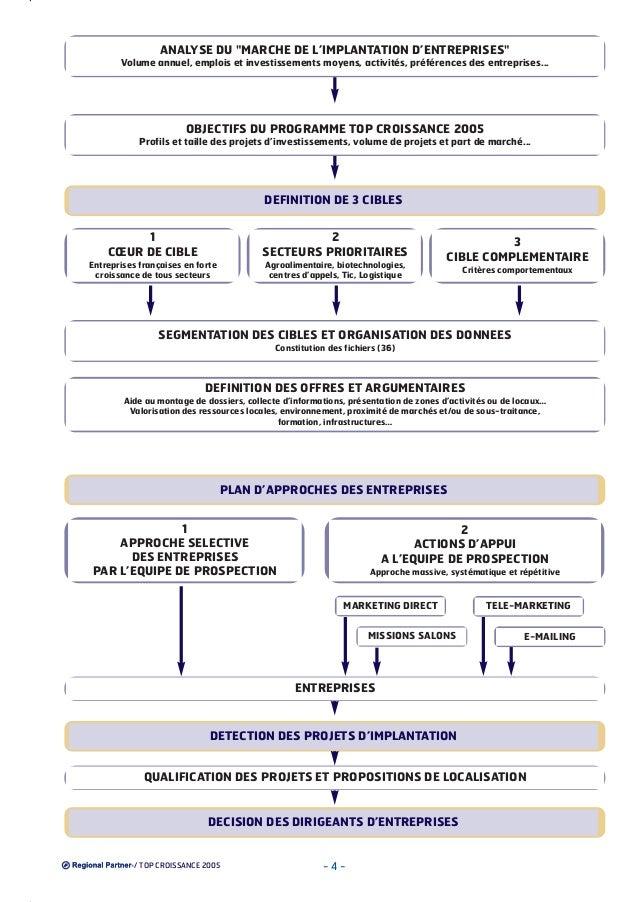 """ANALYSE DU """"MARCHE DE L'IMPLANTATION D'ENTREPRISES"""" Volume annuel, emplois et investissements moyens, activités, préférenc..."""