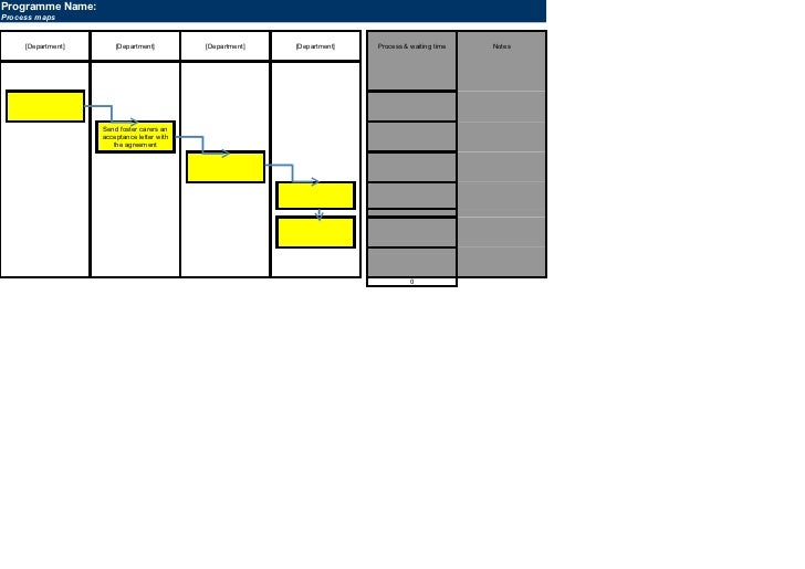 Programme Name:Process maps     [Department]       [Department]         [Department]   [Department]   Process & waiting ti...
