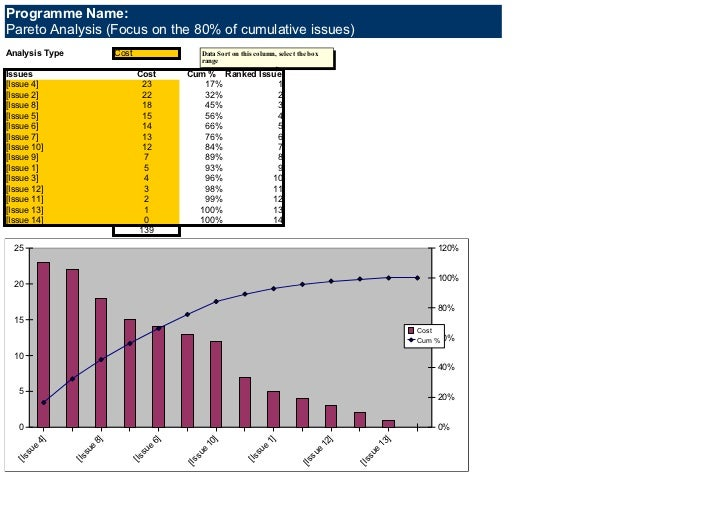 Programme Name:Pareto Analysis (Focus on the 80% of cumulative issues)Analysis Type              Cost                 Data...