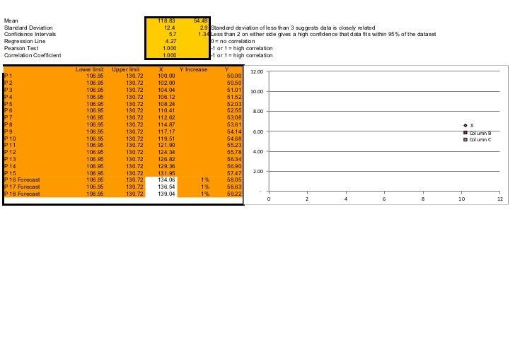 Mean                                                  118.83     54.49Standard Deviation                                  ...
