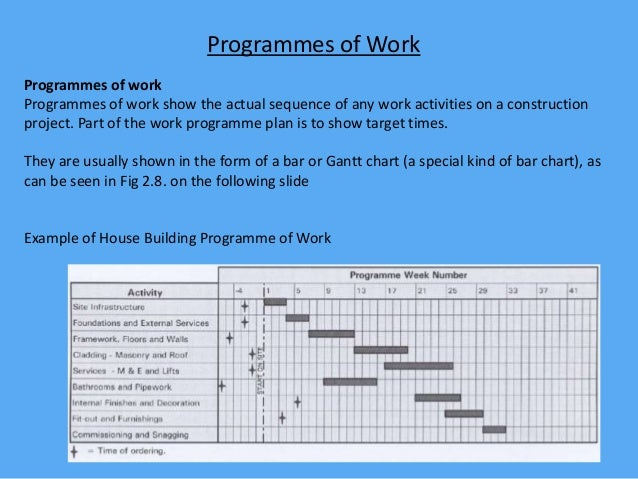 Programmes of work for core unit 2002 for Order of building a house