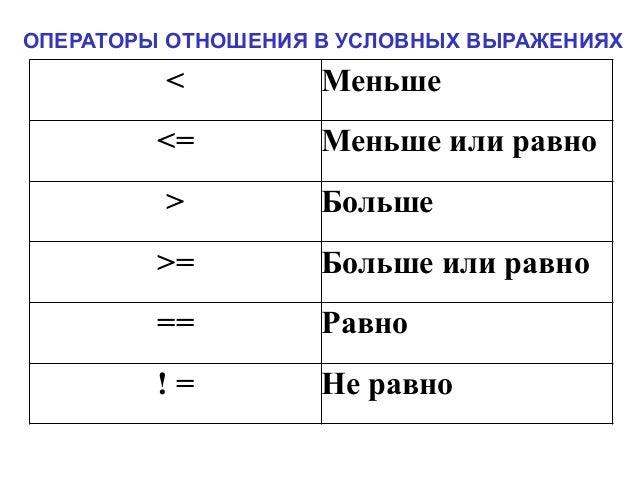 if (условие) фрагмент кода 1 else фрагмент кода 2 Использование условного оператора в C