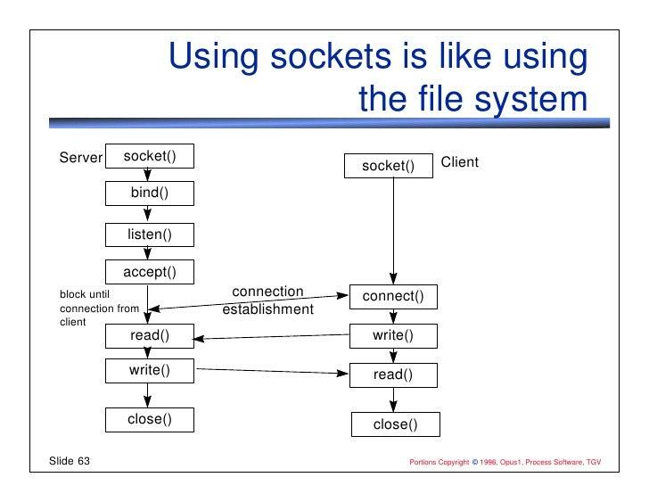 client server flowchart flowchart in word
