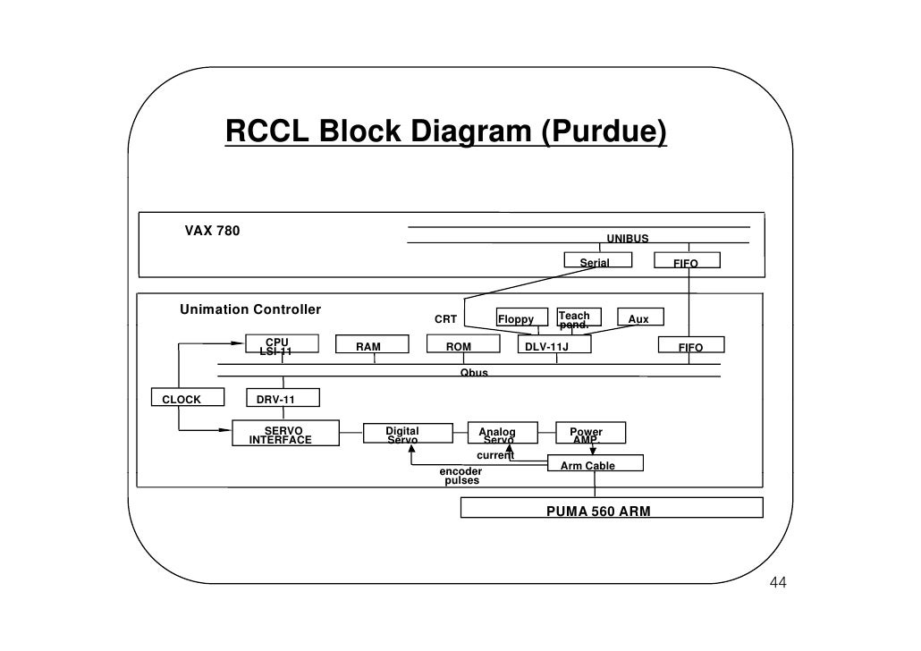 programming and controlling puma arms rh slideshare net Lion Diagram Labeled Lion Diagram Labeled