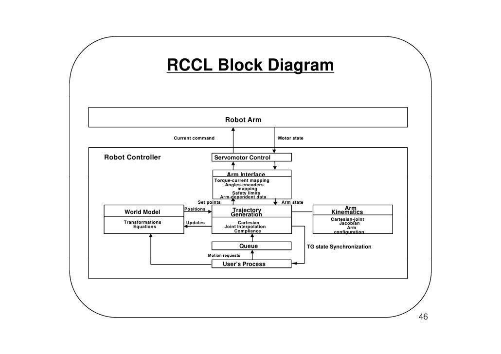 programming and controlling puma arms rh slideshare net Cougar Animal Diagram Puma Air Compressor Parts Diagrams