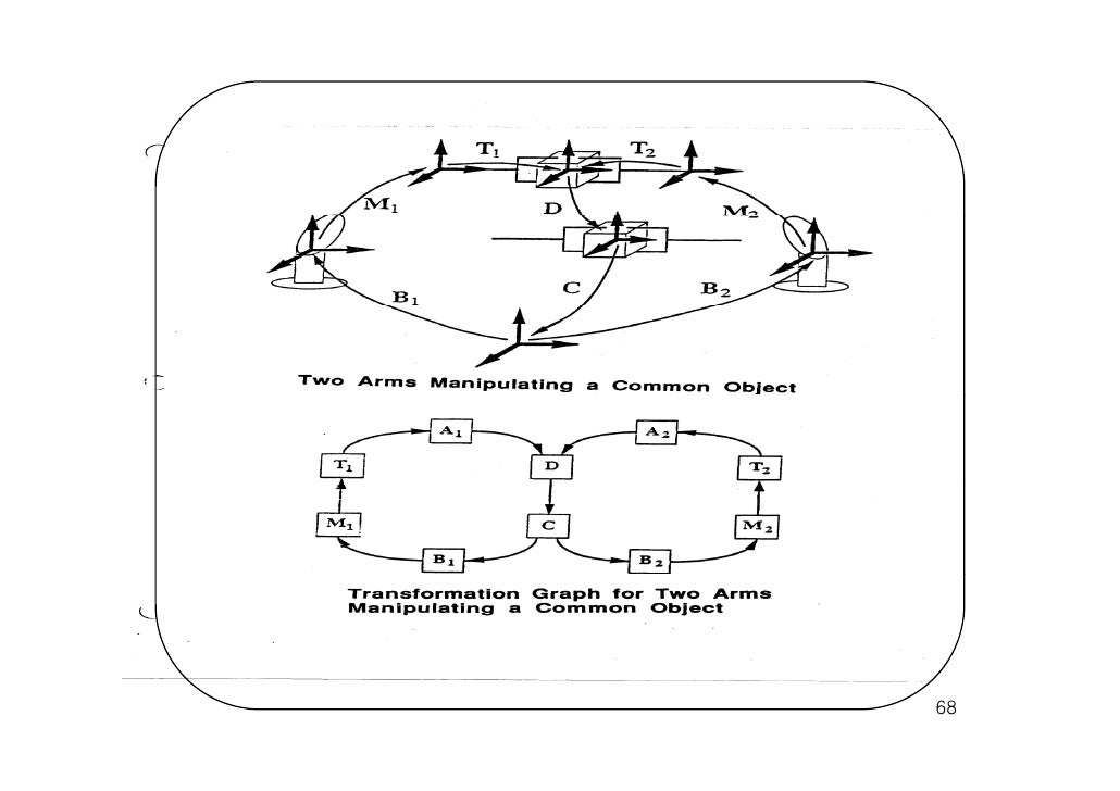 Programming And Controlling Puma Arms