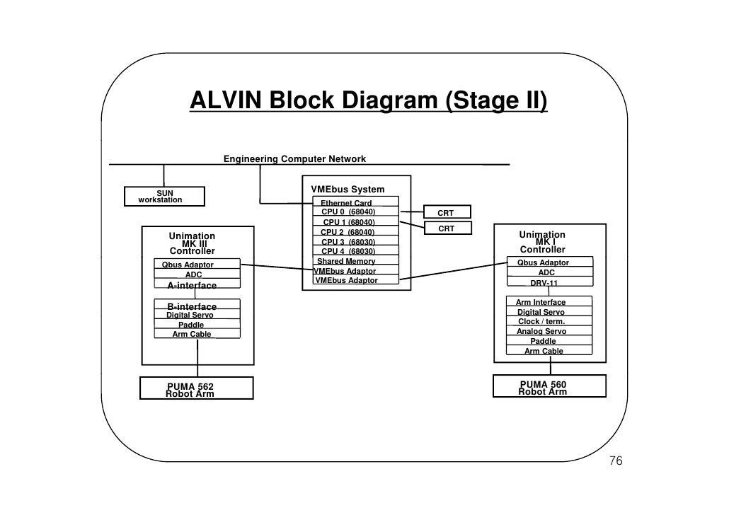 Puma 5 Block Diagram Free Car Wiring Diagrams