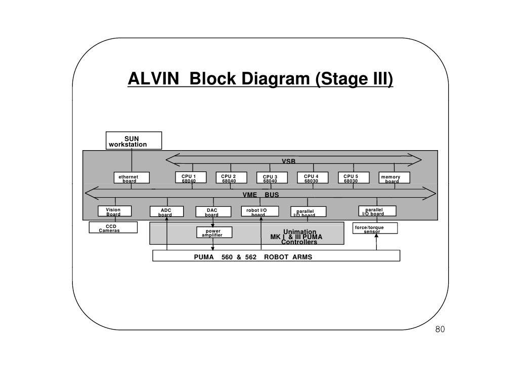 Puma 5 Block Diagram Schematics Wiring Diagrams