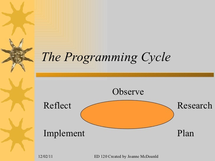 The Programming Cycle Observe Reflect   Research Implement   Plan 12/02/11 ED 120 Created by Joanne McDoanld
