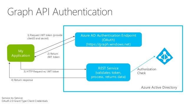 Programming Azure Active Directory (DevLink 2014)