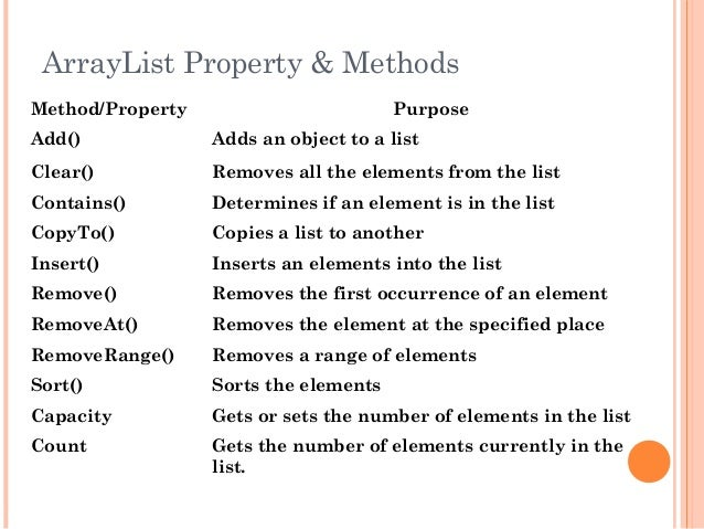 ArrayList Property & MethodsMethod/Property PurposeAdd() Adds an object to a listClear() Removes all the elements from the...