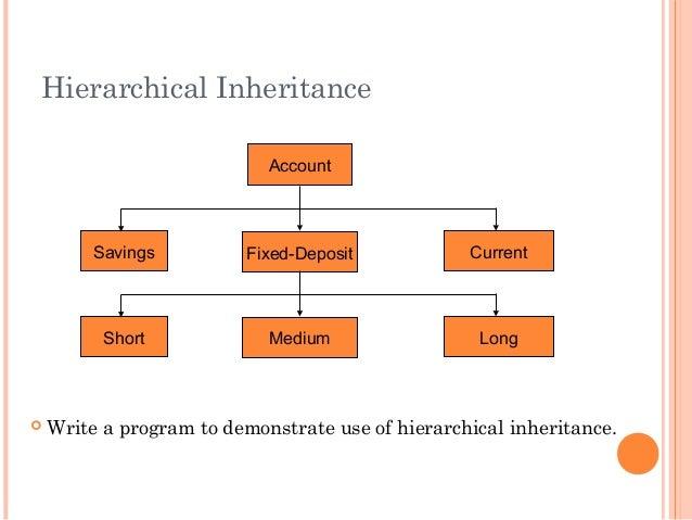 Hierarchical InheritanceAccountCurrentFixed-DepositSavingsLongMediumShort Write a program to demonstrate use of hierarchi...