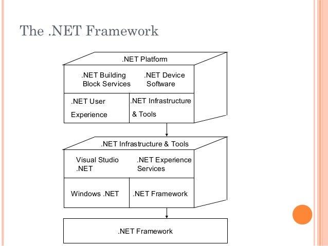The .NET Framework.NET Framework.NET Building .NET DeviceBlock Services Software.NET Platform.NET UserExperience.NET Infra...