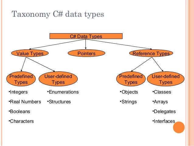 Taxonomy C# data typesC# Data TypesValue Types Pointers Reference TypesPredefinedTypesUser-definedTypesPredefinedTypesUser...
