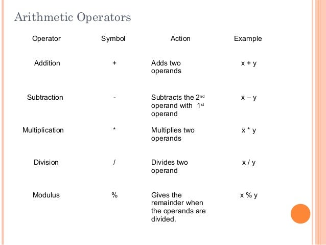 Arithmetic OperatorsOperator Symbol Action ExampleAddition + Adds twooperandsx + ySubtraction - Subtracts the 2ndoperand w...