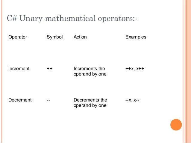 C# Unary mathematical operators:-Operator Symbol Action ExamplesIncrement ++ Increments theoperand by one++x, x++Decrement...