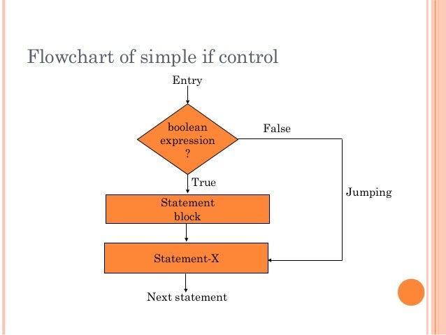 Flowchart of simple if controlbooleanexpression?StatementblockStatement-XNext statementFalseTrueEntryJumping