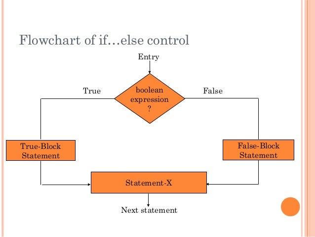 Flowchart of if…else controlbooleanexpression?True-BlockStatementStatement-XNext statementFalseTrueEntryFalse-BlockStatement