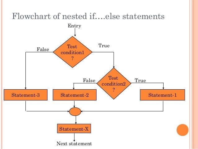 Flowchart of nested if….else statementsTestcondition1?Statement-3Statement-XNext statementTrueFalseEntryStatement-1Testcon...