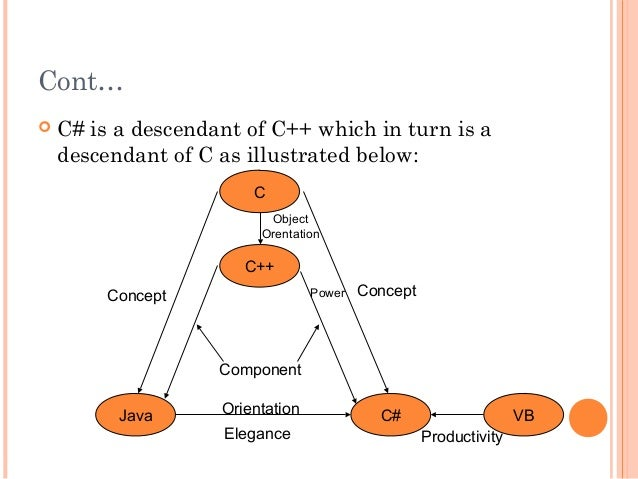 Cont… C# is a descendant of C++ which in turn is adescendant of C as illustrated below:CC++Java C# VBConceptProductivityE...