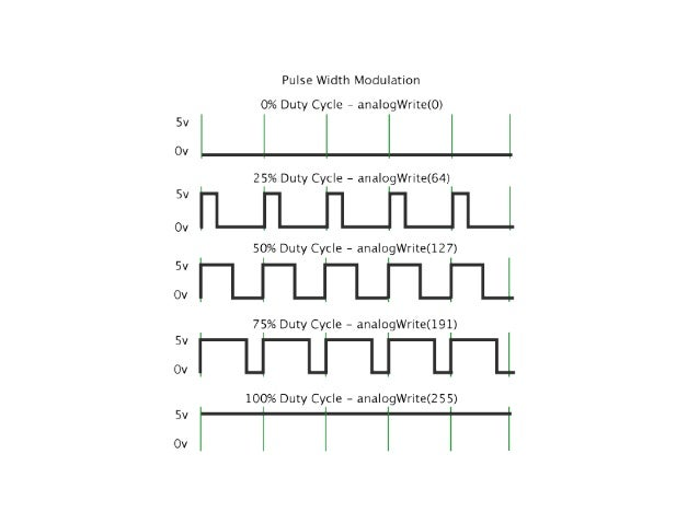 Programming on Bare Metal: Controlling Circuits with Code