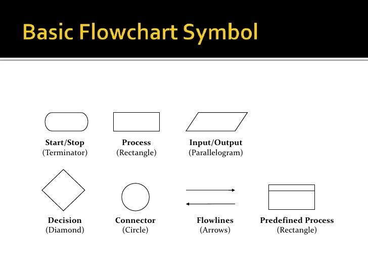 parallelogram flowchart - photo #32