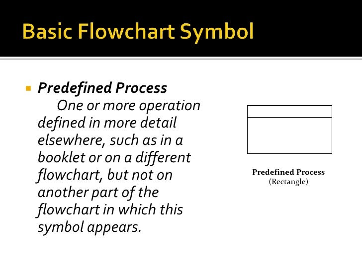Programming process and flowchart