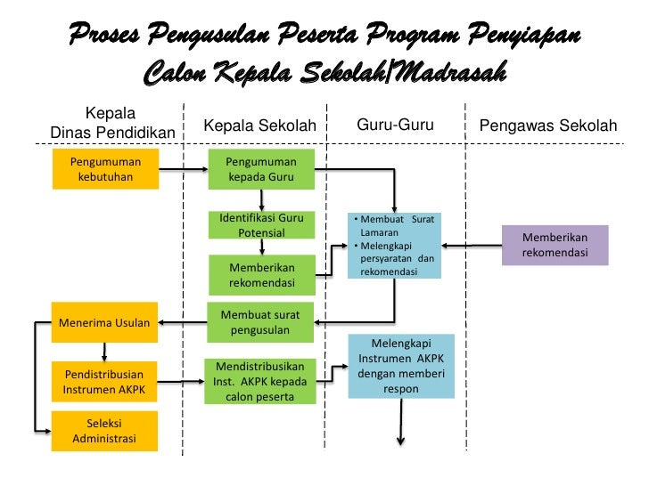 Program Penyiapan Kepala Sekolah