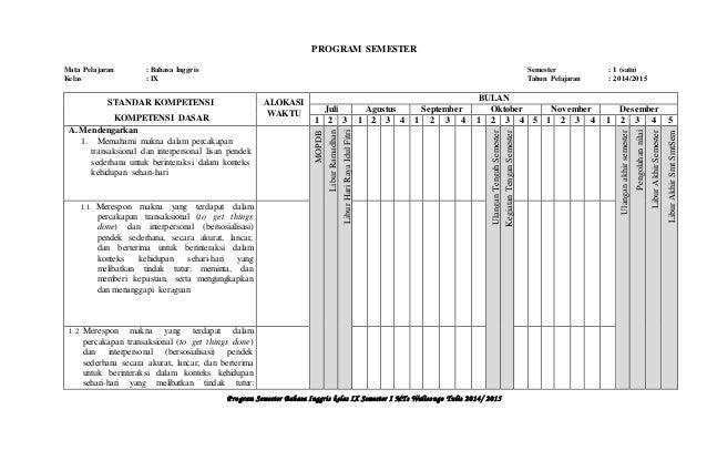 PROGRAM SEMESTER  Mata Pelajaran : Bahasa Inggris Semester : 1 (satu)  Kelas : IX Tahun Pelajaran : 2014/2015  P ro gram S...