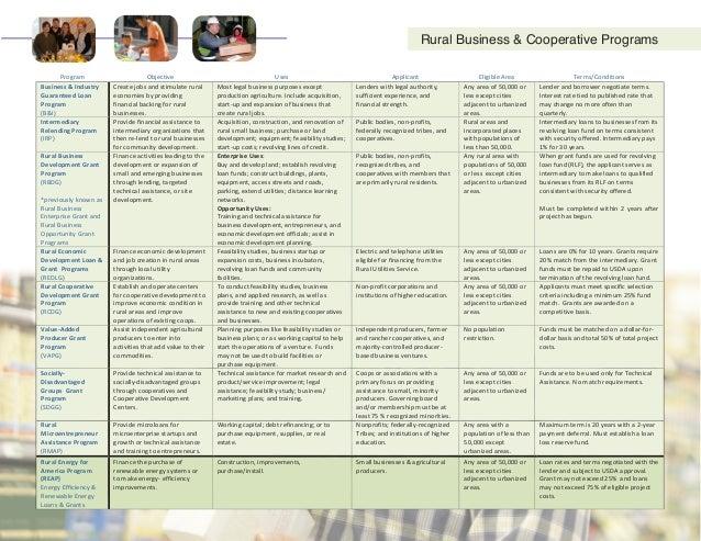 BusinessDevelopmentandCooperativePrograms(cont'd)  * http://go.usa.gov/3Ct2Y                Rura...